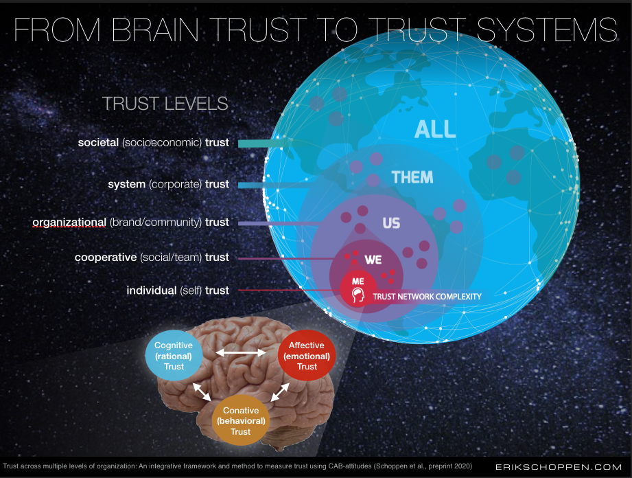 Webinar Trust in Crisis or Trust in the Future?