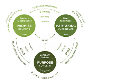 Promise-Partaking-Purpose model